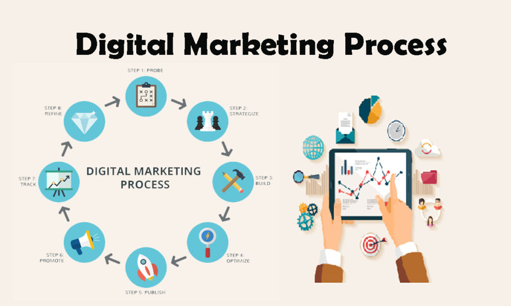 Why Your Business Needs Digital Marketing Services?